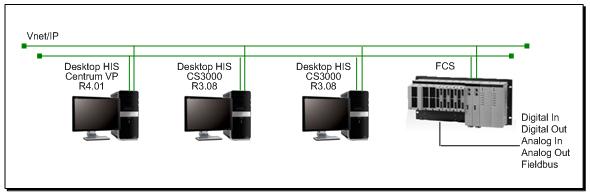 Yokogawa In-House DCS System